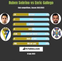 Ruben Sobrino vs Enric Gallego h2h player stats