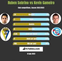 Ruben Sobrino vs Kevin Gameiro h2h player stats