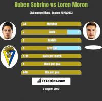 Ruben Sobrino vs Loren Moron h2h player stats