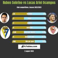 Ruben Sobrino vs Lucas Ariel Ocampos h2h player stats