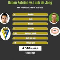 Ruben Sobrino vs Luuk de Jong h2h player stats