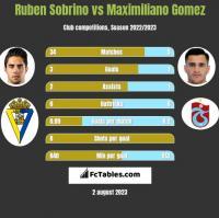 Ruben Sobrino vs Maximiliano Gomez h2h player stats