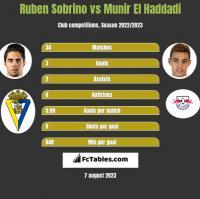 Ruben Sobrino vs Munir El Haddadi h2h player stats