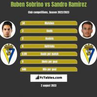 Ruben Sobrino vs Sandro Ramirez h2h player stats