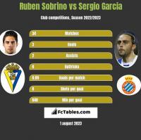 Ruben Sobrino vs Sergio Garcia h2h player stats