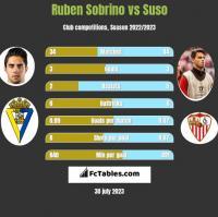 Ruben Sobrino vs Suso h2h player stats