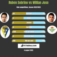 Ruben Sobrino vs Willian Jose h2h player stats