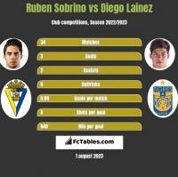Ruben Sobrino vs Diego Lainez h2h player stats