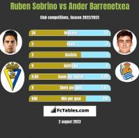 Ruben Sobrino vs Ander Barrenetxea h2h player stats