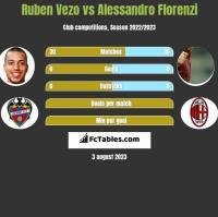 Ruben Vezo vs Alessandro Florenzi h2h player stats