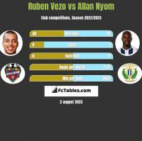 Ruben Vezo vs Allan Nyom h2h player stats