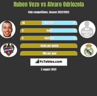 Ruben Vezo vs Alvaro Odriozola h2h player stats