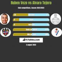 Ruben Vezo vs Alvaro Tejero h2h player stats