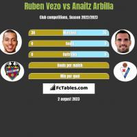 Ruben Vezo vs Anaitz Arbilla h2h player stats