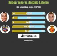 Ruben Vezo vs Antonio Latorre h2h player stats