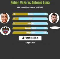 Ruben Vezo vs Antonio Luna h2h player stats