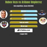Ruben Vezo vs Aridane Umpierrez h2h player stats