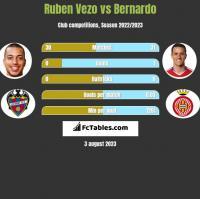 Ruben Vezo vs Bernardo h2h player stats