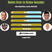 Ruben Vezo vs Bruno Gonzalez h2h player stats