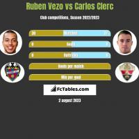 Ruben Vezo vs Carlos Clerc h2h player stats