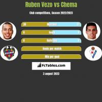 Ruben Vezo vs Chema h2h player stats