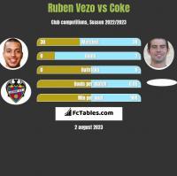 Ruben Vezo vs Coke h2h player stats