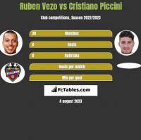 Ruben Vezo vs Cristiano Piccini h2h player stats