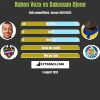 Ruben Vezo vs Dakonam Djene h2h player stats