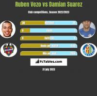 Ruben Vezo vs Damian Suarez h2h player stats