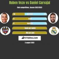 Ruben Vezo vs Daniel Carvajal h2h player stats