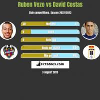 Ruben Vezo vs David Costas h2h player stats