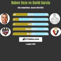 Ruben Vezo vs David Garcia h2h player stats