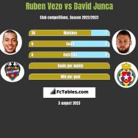 Ruben Vezo vs David Junca h2h player stats