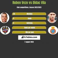 Ruben Vezo vs Didac Vila h2h player stats