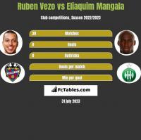 Ruben Vezo vs Eliaquim Mangala h2h player stats