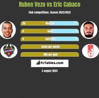 Ruben Vezo vs Eric Cabaco h2h player stats