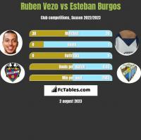 Ruben Vezo vs Esteban Burgos h2h player stats