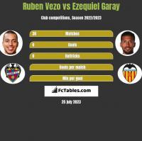 Ruben Vezo vs Ezequiel Garay h2h player stats