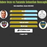 Ruben Vezo vs Facundo Sebastian Roncaglia h2h player stats