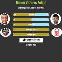 Ruben Vezo vs Felipe h2h player stats