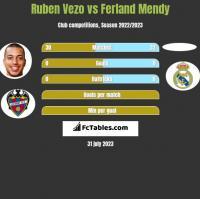 Ruben Vezo vs Ferland Mendy h2h player stats