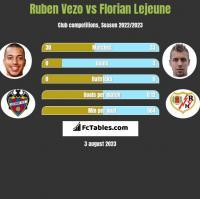 Ruben Vezo vs Florian Lejeune h2h player stats