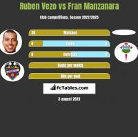 Ruben Vezo vs Fran Manzanara h2h player stats