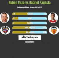 Ruben Vezo vs Gabriel Paulista h2h player stats