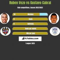 Ruben Vezo vs Gustavo Cabral h2h player stats