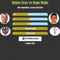 Ruben Vezo vs Hugo Mallo h2h player stats