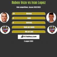 Ruben Vezo vs Ivan Lopez h2h player stats