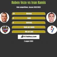 Ruben Vezo vs Ivan Ramis h2h player stats