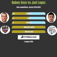 Ruben Vezo vs Javi Lopez h2h player stats