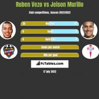 Ruben Vezo vs Jeison Murillo h2h player stats